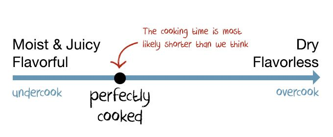How to tell if your meat is undercooked, perfectly cooked, overcooked, or way overcooked in the pressure cooker?