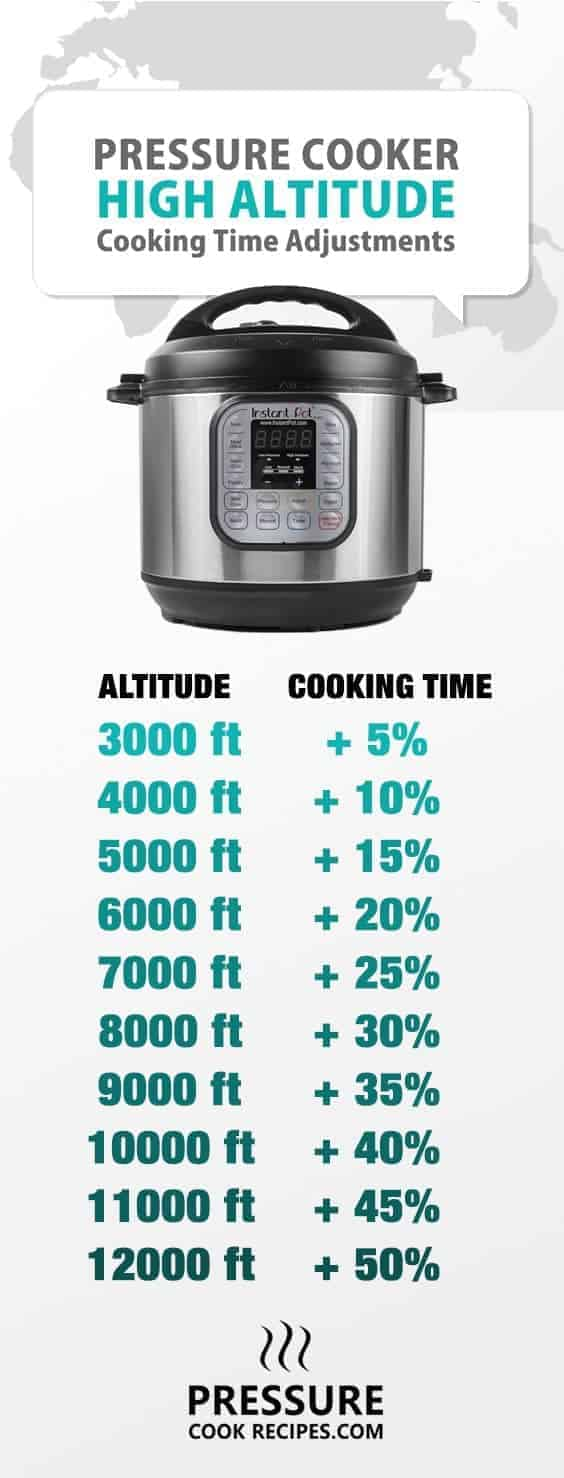 Pressure Cooker High Altitude Cooking Time Chart | Pressure Cook ...