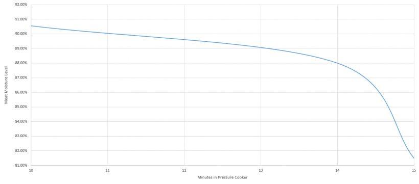 Pressure Cooker Moisture Chart