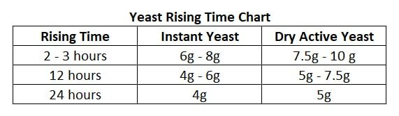 how much yeast to make bread  #AmyJacky #recipe